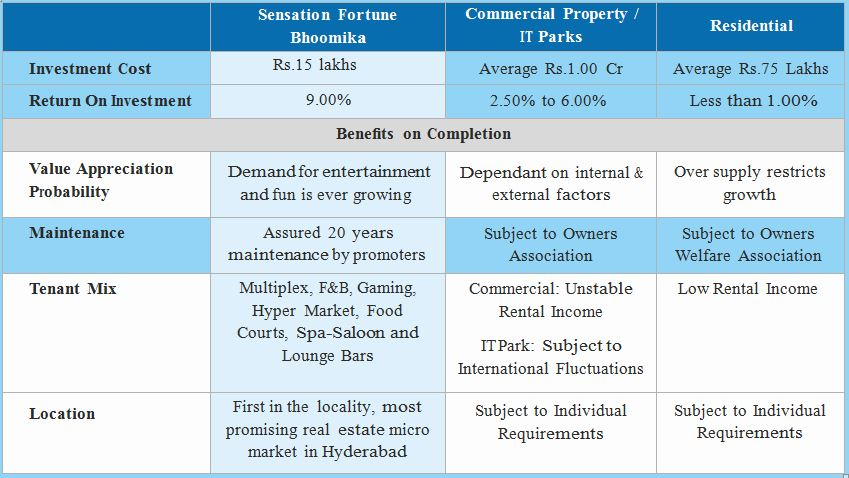 Commpare to bhoomika mall and other commercial property